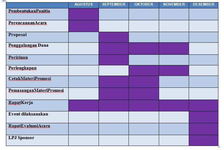 Timeline Proposal Sponsorship