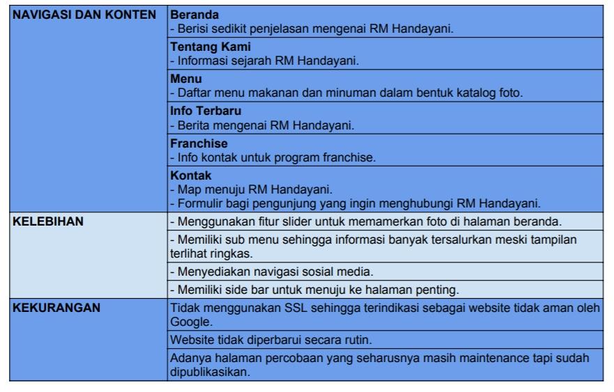 Kelebihan dan Kekurangan Website RM Handayani