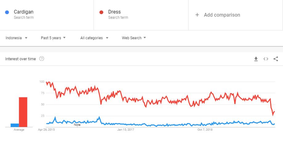 Cek Tren Pasar di Google Trends