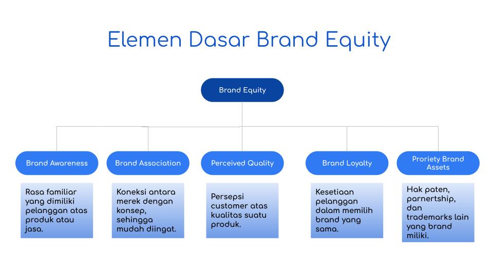 Elemen Dasar Brand Equity