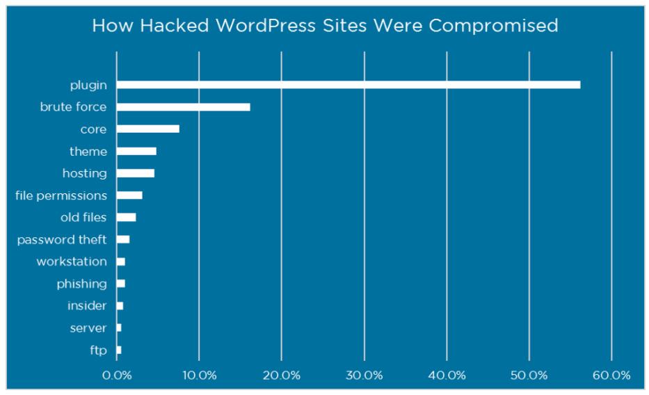 riset keamanan wordpress wordfence