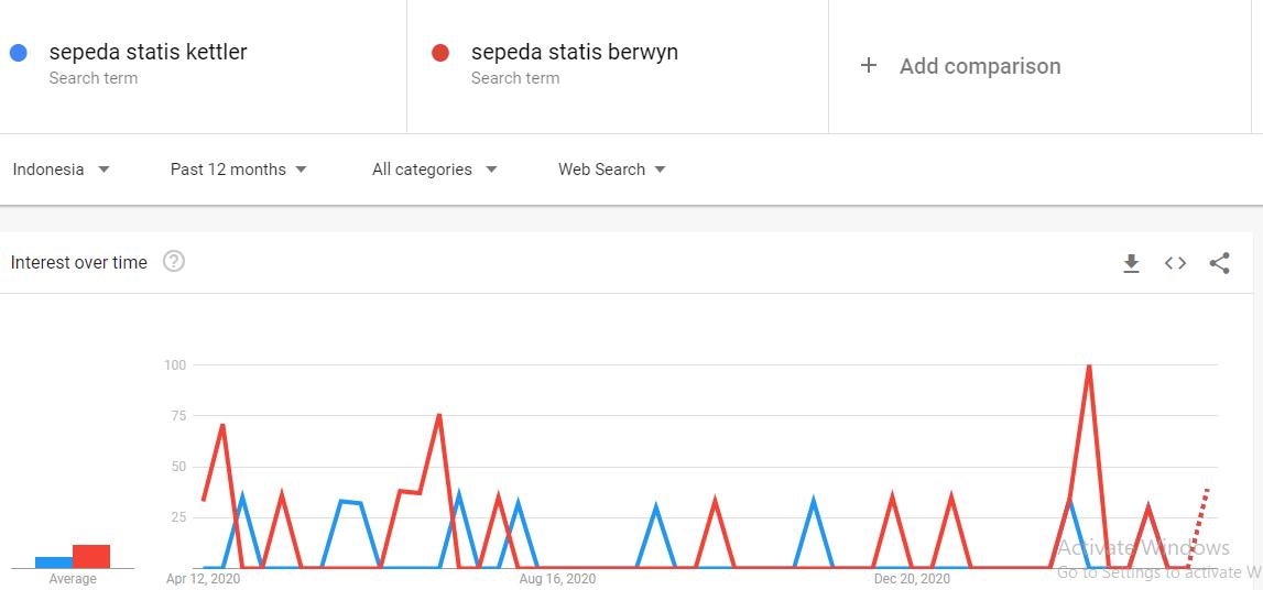 Fitur compare yang ada pada Google Trend untuk membantu upaya riset produk.