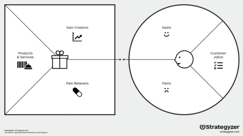 aplikasi value proposition canvas untuk mencegah gagal saat beralih ke online