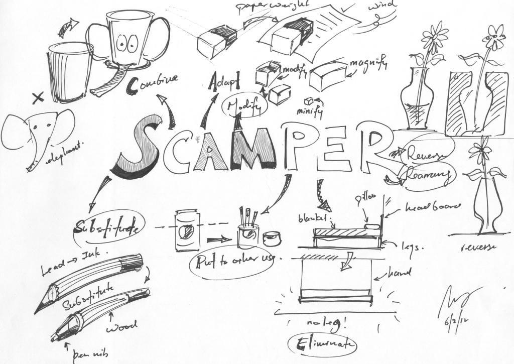 ilustrasi scamper dalam product development