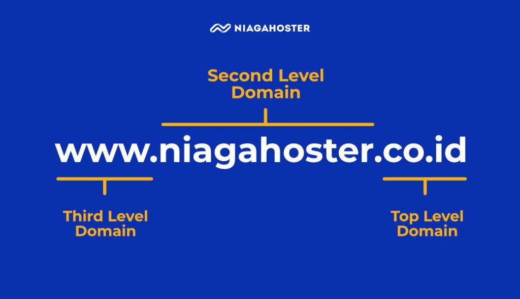 jenis domain