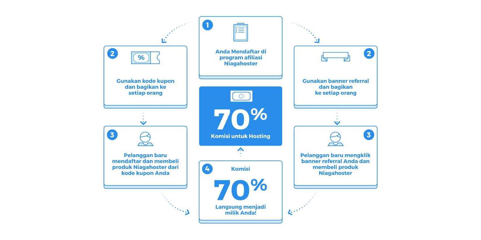 Bagan Program Afiliasi Indonesia untuk mendapatkan uang dari internet.