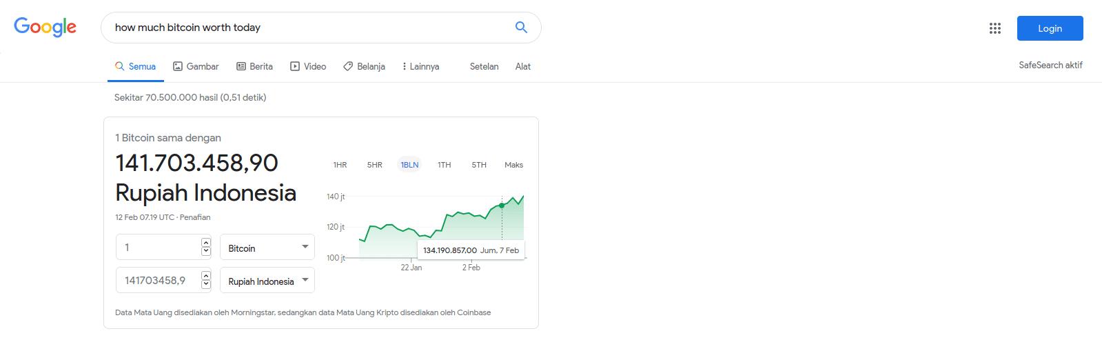 Harga bitcoin telah jauh melampaui harga awal cryptocurrency tersebut.