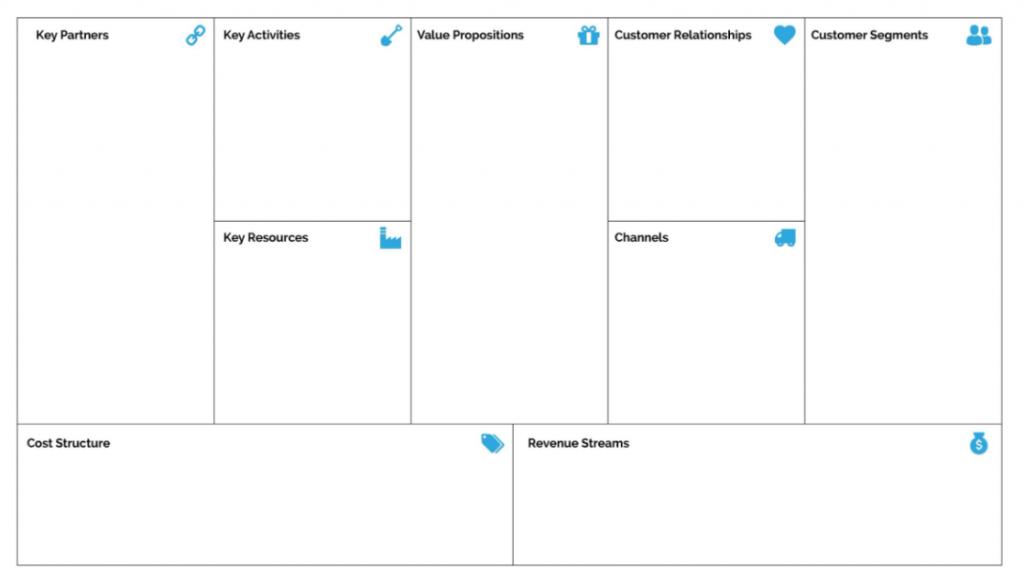 bisnis model canvas untuk menentukan startegi bisnis ukm